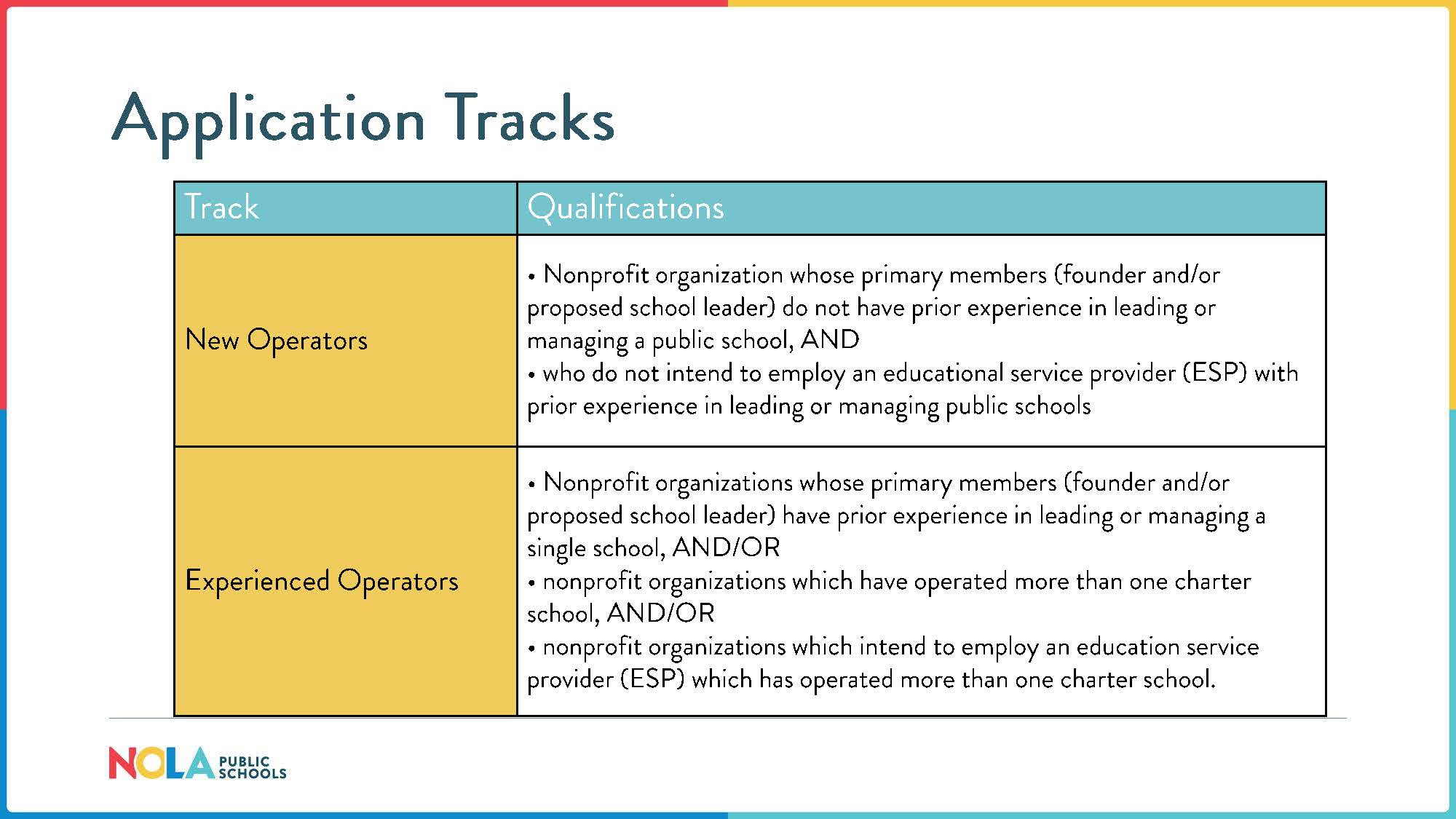 Application Tracks: Track & Qualifications for New Operators and Experienced Operators