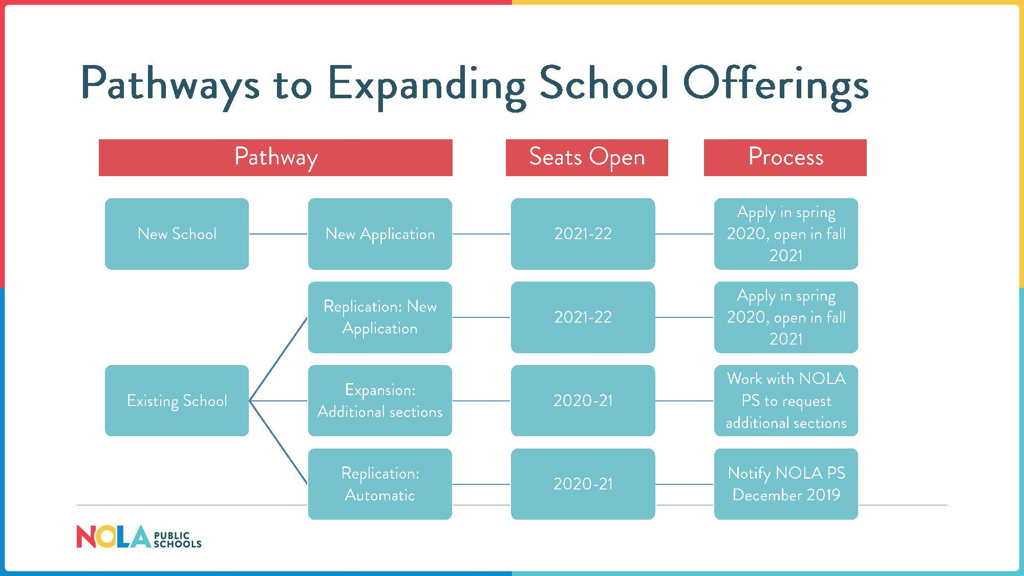 Pathways to Expanding School Offerings, indicating pathway, when seats open, and process.