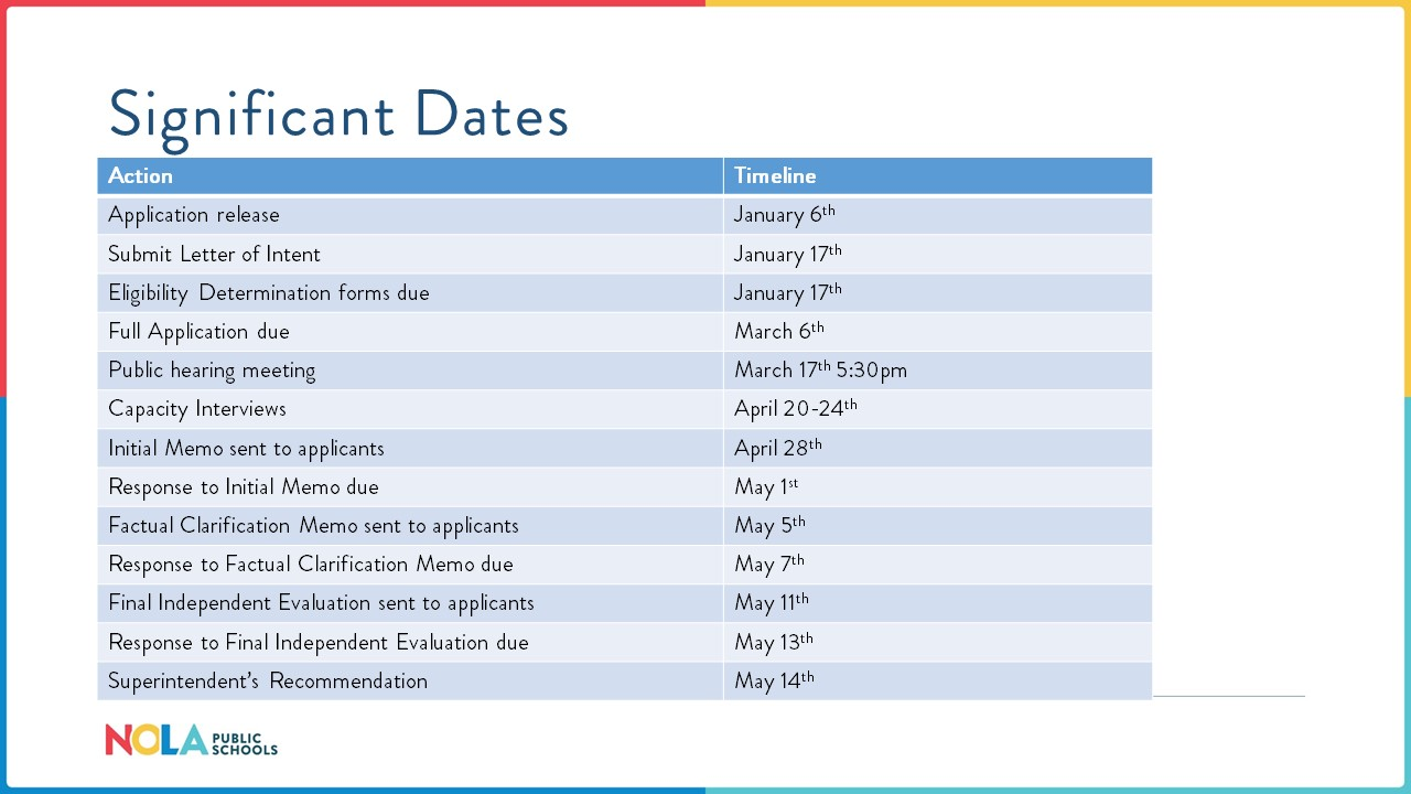 Significant Dates Charter Application Process